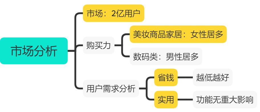 千梦网赚36计第5计闲鱼免费送选品绝技,零成本年赚10万插图(1)